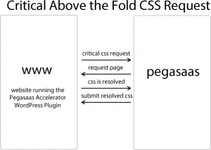 Critical Above the Fold CSS Detection
